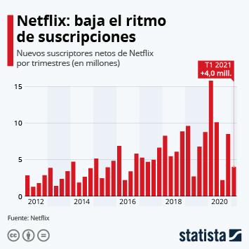 Infografía: Netflix suma más abonados que nunca impulsado por el coronavirus | Statista