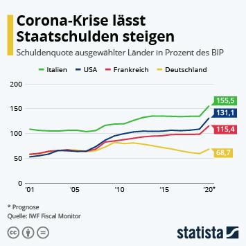 Infografik - Corona-Krise lässt Staatsschulden steigen