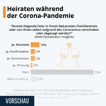 Infografik - Heiraten während der Corona-Pandemie