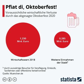 Infografik: Pfiat di, Oktoberfest! | Statista