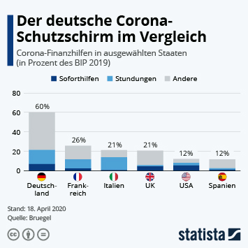 Impfungen Corona