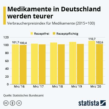 Infografik - Medikamente in Deutschland werden teurer