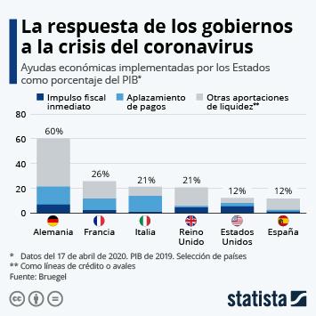 Infografía: ¿Cuánto invierten los gobiernos en rescatar a las economías?   Statista