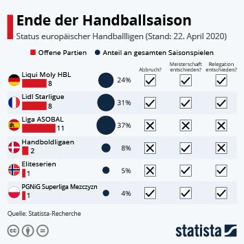 Infografik - Ende der Handballsaison
