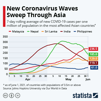Infographic: New Coronavirus Waves Sweep Through Asia | Statista