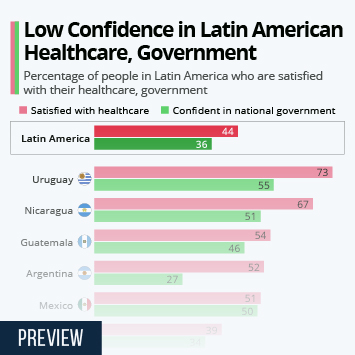 Low Confidence in Latin American Healthcare, Government