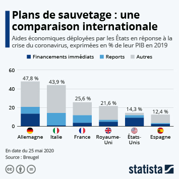 Infographie - Plans de sauvetage : une comparaison internationale
