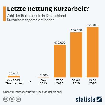 Infografik: Letzte Rettung Kurzarbeit? | Statista