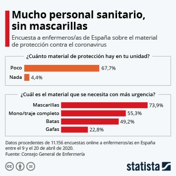 Infografía: Mucho personal sanitario, sin mascarillas | Statista