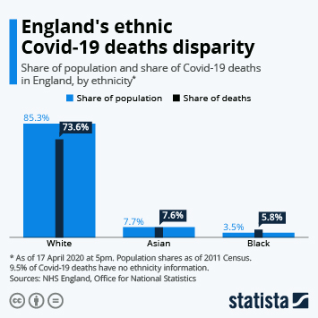 Infographic: England's ethnic Covid-19 deaths disparity   Statista