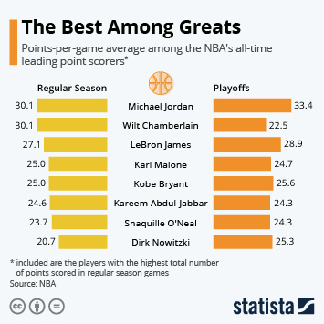 The Best Among Greats