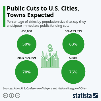 Infographic: Public Cuts to U.S. Cities, Towns Expected | Statista