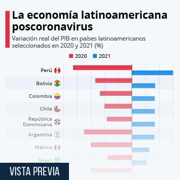 Infografía: ¿Qué países latinoamericanos se recuperarán más rápido de la crisis? | Statista