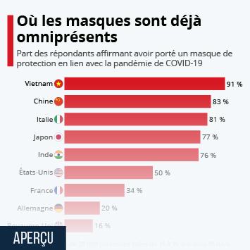 Infographie: Où les masques sont déjà omniprésents | Statista