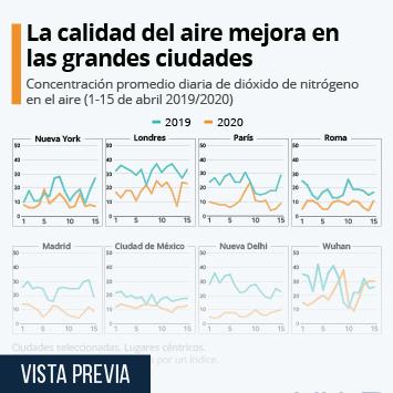 Infografía: La calidad del aire mejora en las grandes ciudades | Statista