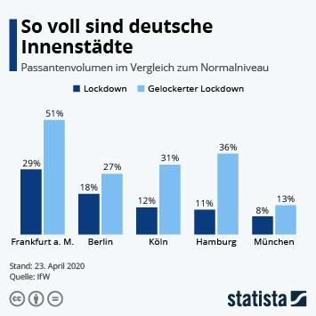 Infografik - So voll sind deutsche Innenstädte