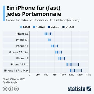 Ein iPhone für (fast) jedes Portemonnaie
