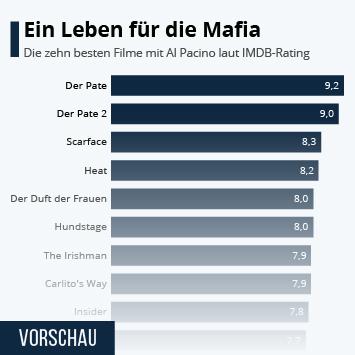 Infografik: Ein Leben für die Mafia | Statista