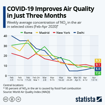 Infographic: COVID-19 Improves Air Quality in Just Three Months | Statista
