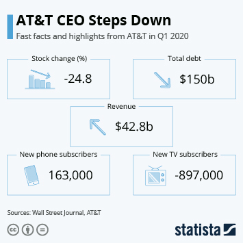 Link to AT&T CEO Steps Down Infographic