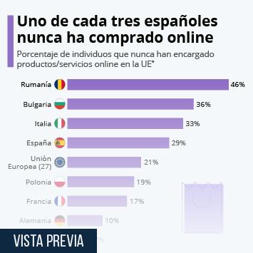 Uno de cada tres españoles nunca ha comprado online