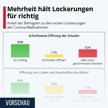 Infografik: Mehrheit hält Lockerungen für richtig | Statista