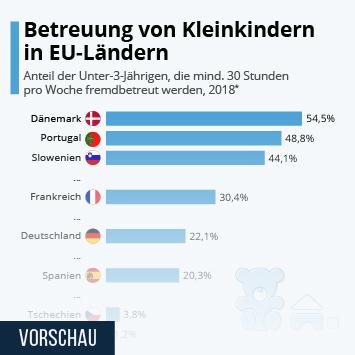 Betreuung von Kleinkindern in EU-Ländern