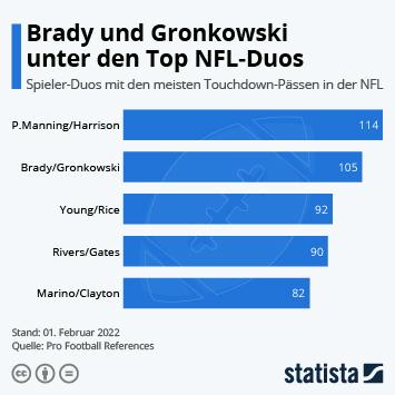 Brady und Gronkowski gehören zu den Top 5 Duos