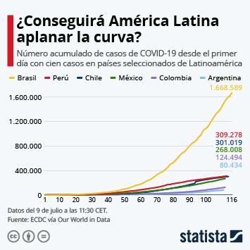 Infografía - ¿Conseguirá América Latina aplanar la curva?
