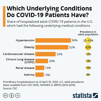 Infographic: Which Underlying Conditions Do COVID-19 Patients Have? | Statista