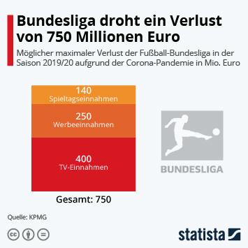 Infografik: Bundesliga droht ein Verlust von 750 Millionen Euro | Statista