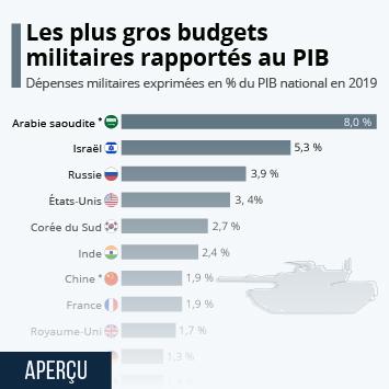 Infographie: Les plus gros budgets militaires rapportés au PIB   Statista