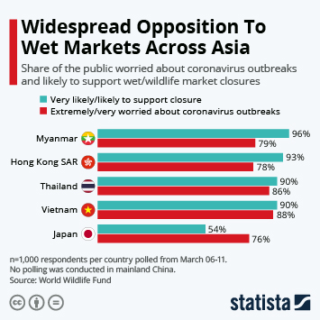 Widespread Opposition To Wet Markets Across Asia