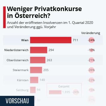 Weniger Privatkonkurse in Österreich?