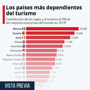 Infografía: La dependencia del turismo de los países más afectados por el coronavirus | Statista
