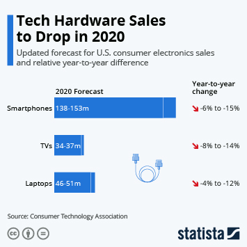 Tech Hardware Sales to Drop in 2020