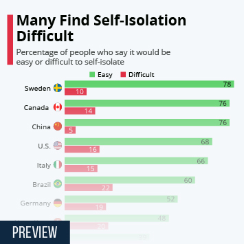 Infographic: Many Find Self-Isolation Difficult | Statista