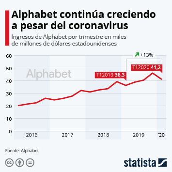 Infografía: Alphabet continúa creciendo a pesar del coronavirus | Statista