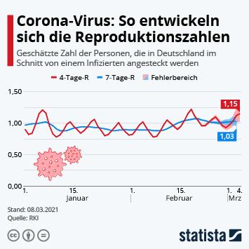 Infografik: So entwickeln sich die Reproduktionszahlen | Statista