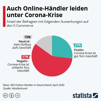 Infografik: Auch Online-Händler leiden unter Corona-Krise | Statista