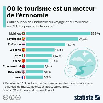 Infographie: Où le tourisme est un moteur de l'économie | Statista