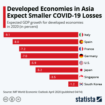 Infographic: Developed Economies in Asia Expect Smaller COVID-19 Losses | Statista