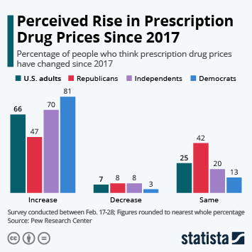 Link to Perceived Rise in Prescription Drug Prices Since 2017 Infographic