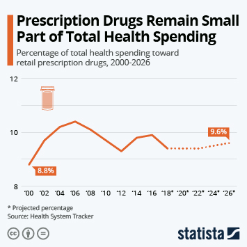 Prescription Drugs Remain Small Part of Total Health Spending