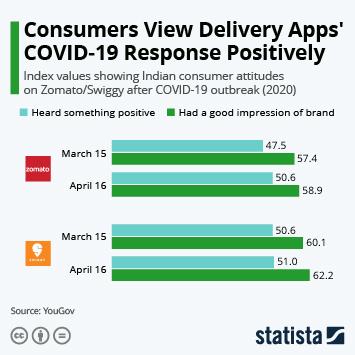 Consumers View Zomato's and Swiggy's Coronavirus Response Positively