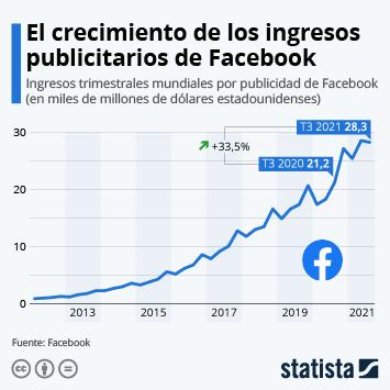 Infografía - Facebook resiste la crisis del coronavirus