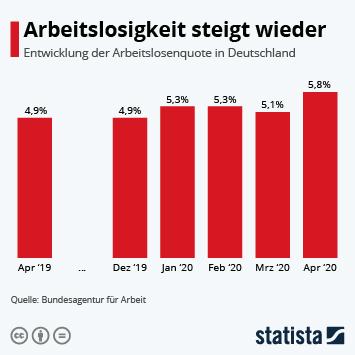 Infografik - Arbeitslosigkeit steigt wieder