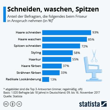 Infografik: Schneiden, waschen, Spitzen | Statista