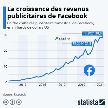 Infographie: L'évolution des revenus publicitaires de Facebook | Statista