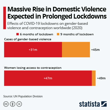 Infographic: Massive Rise in Gender-Based Violence Expected in Prolonged Lockdowns | Statista